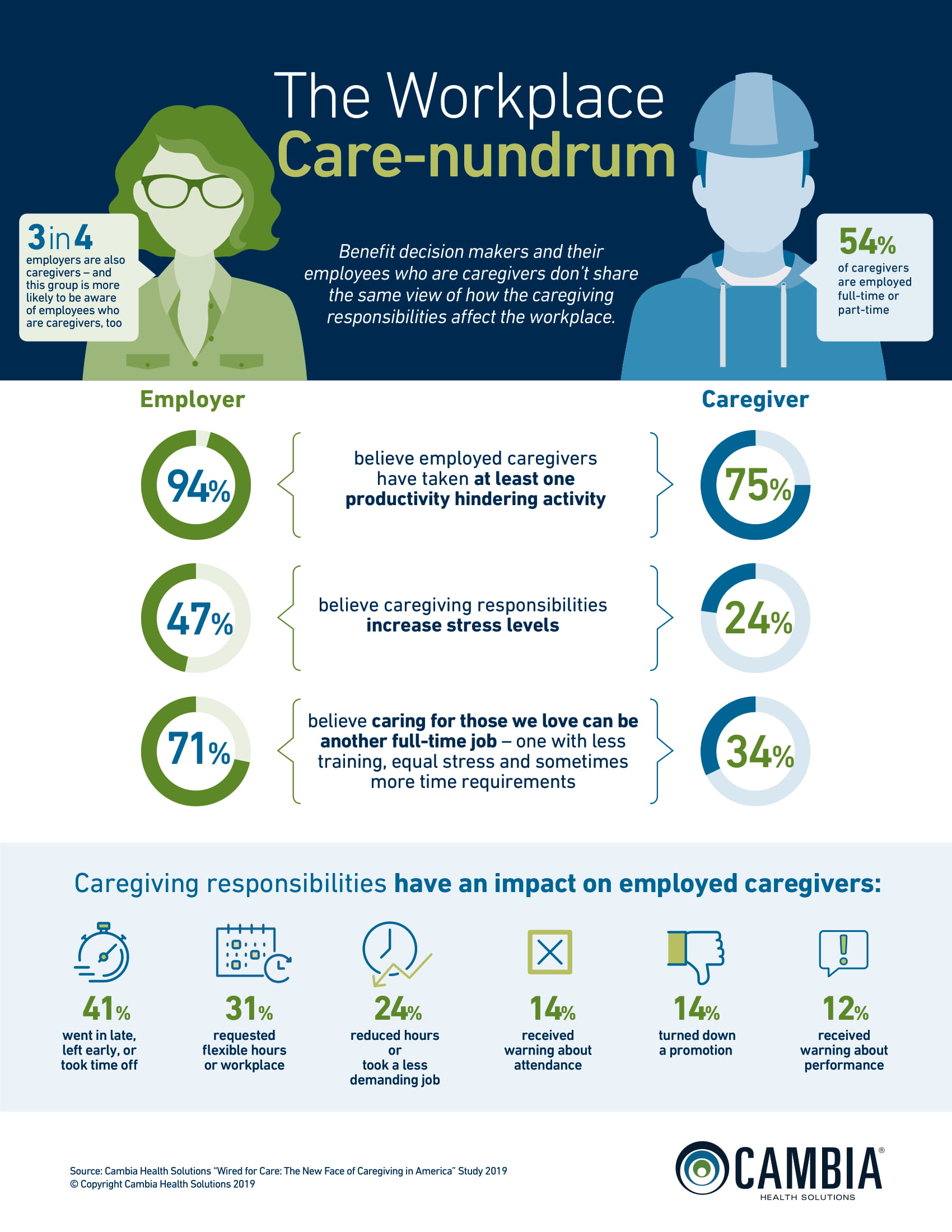 Care Nundrum Infographic
