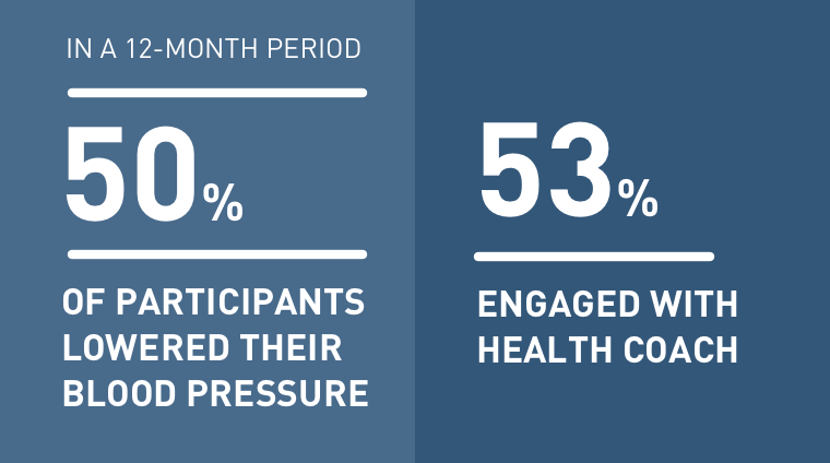In a 12-month period 50% of participants lowered their blood pressure. 53% engaged with a health coach.