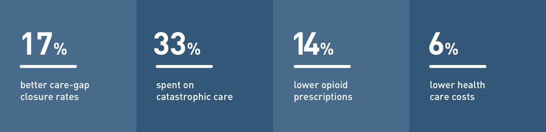 17% better care-gap closure rates. 33% spent on catastrophic care. 14% lower opioid prescriptions. 6% lower health care costs.